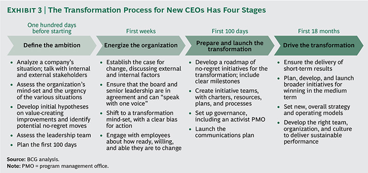 The Transformation Process for New CEOs